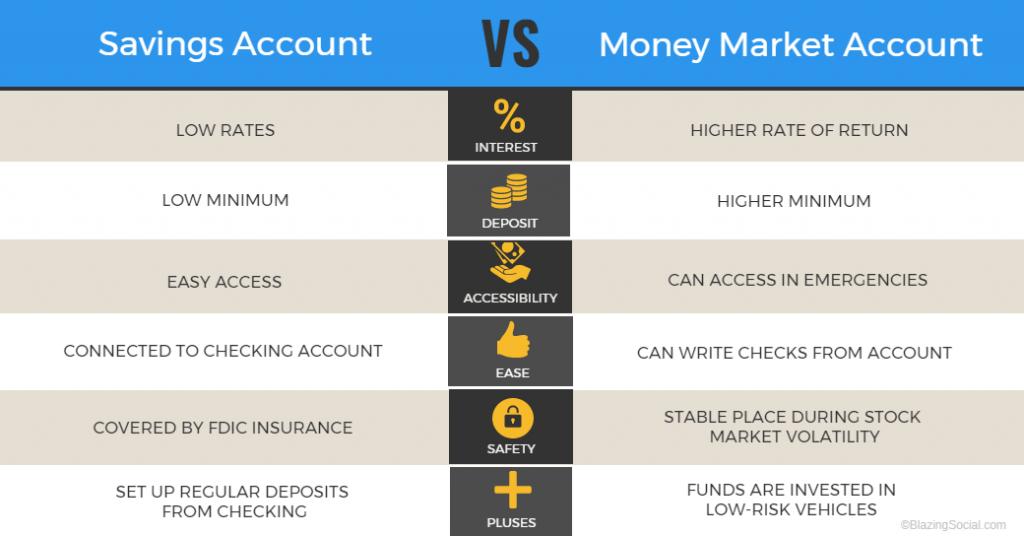 Money Market vs Savings Account: