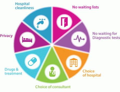 benefits of private health insurance